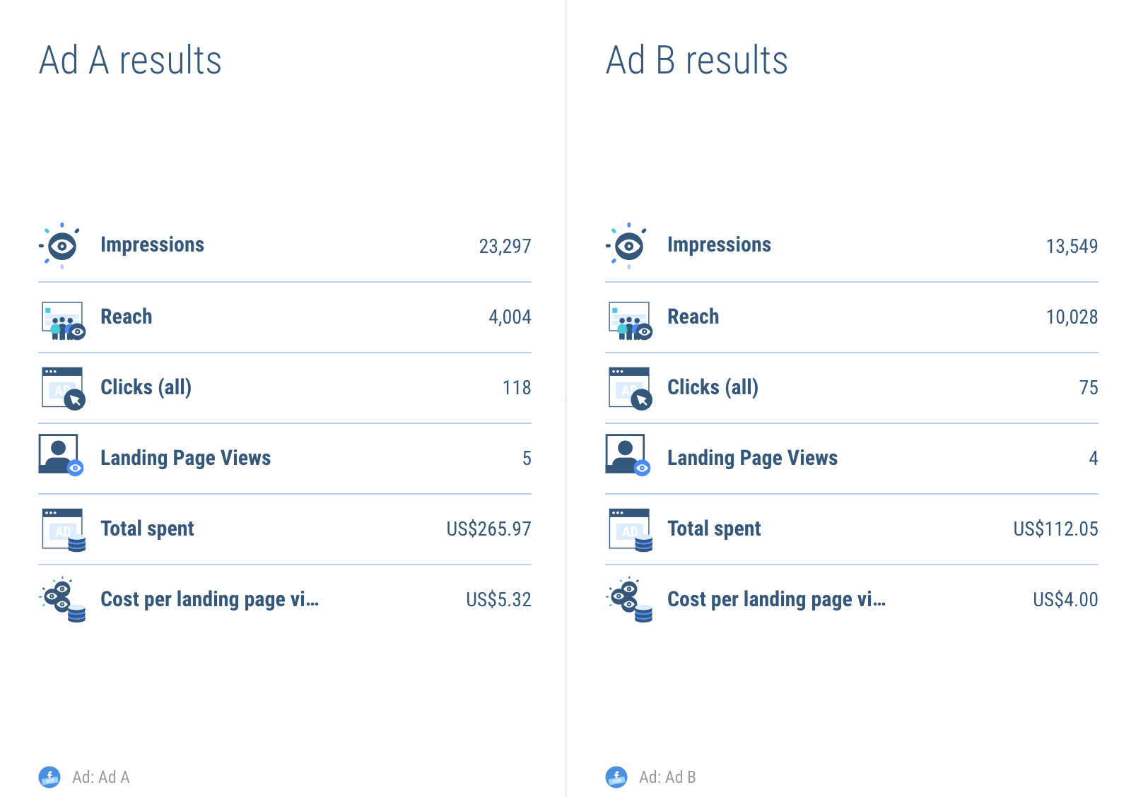 Showing Facebook split ads results in your report - list