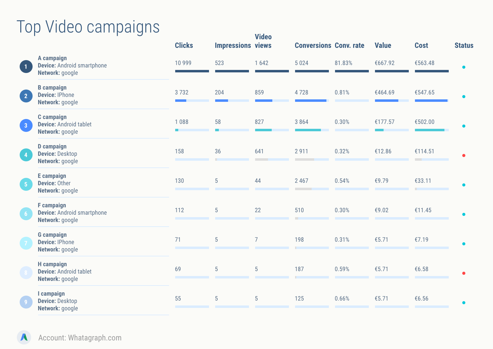 What are my top performing AdWords video campaigns