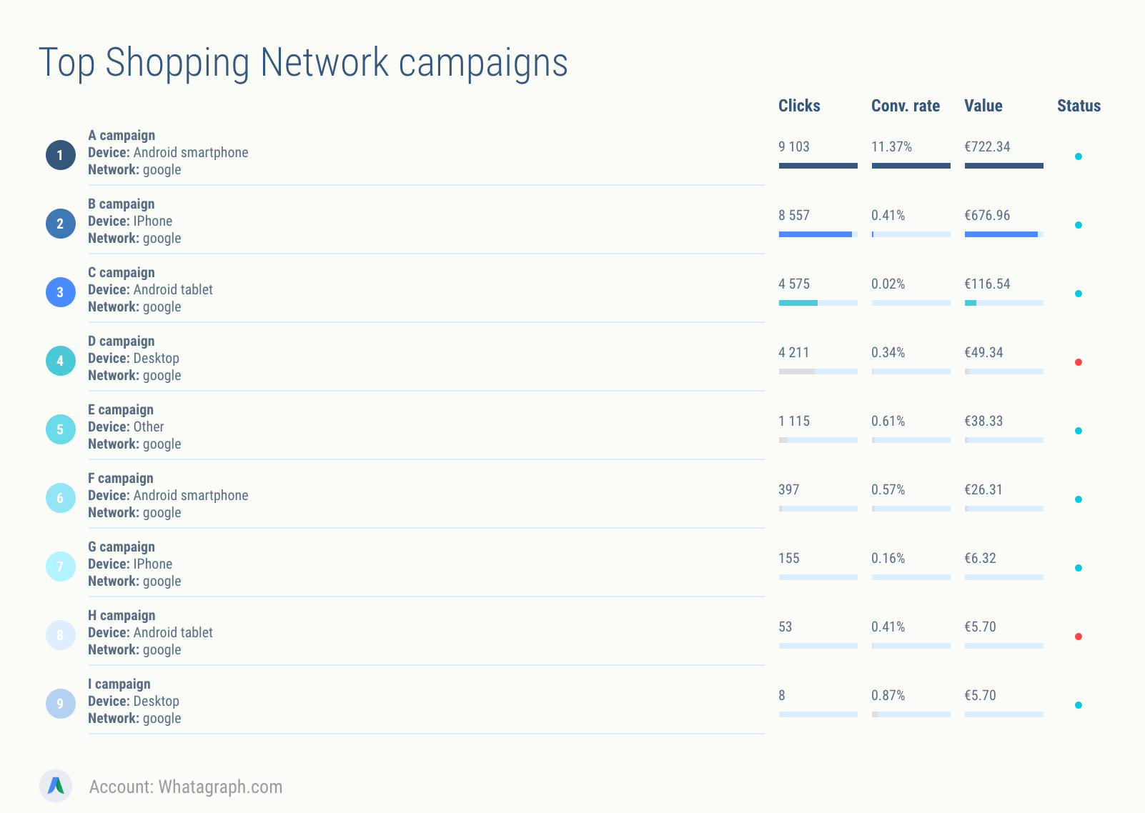 Top AdWords shopping campaigns