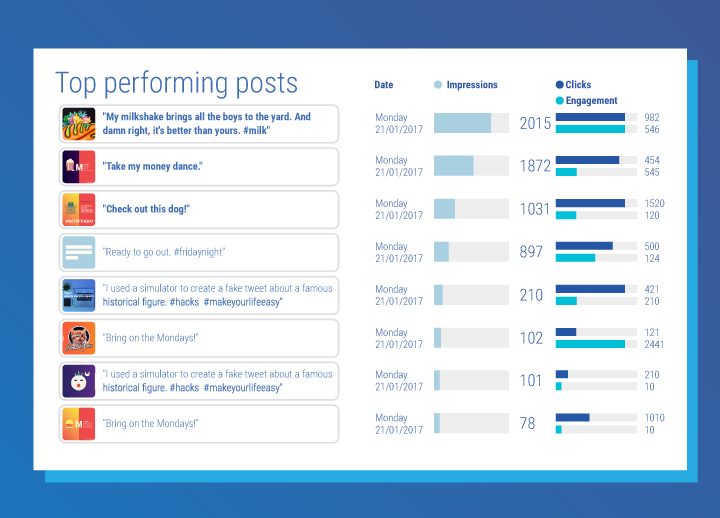 What are top performing posts in Facebook?