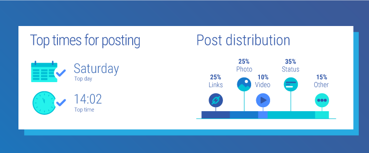 What is top time for posting on Facebook?