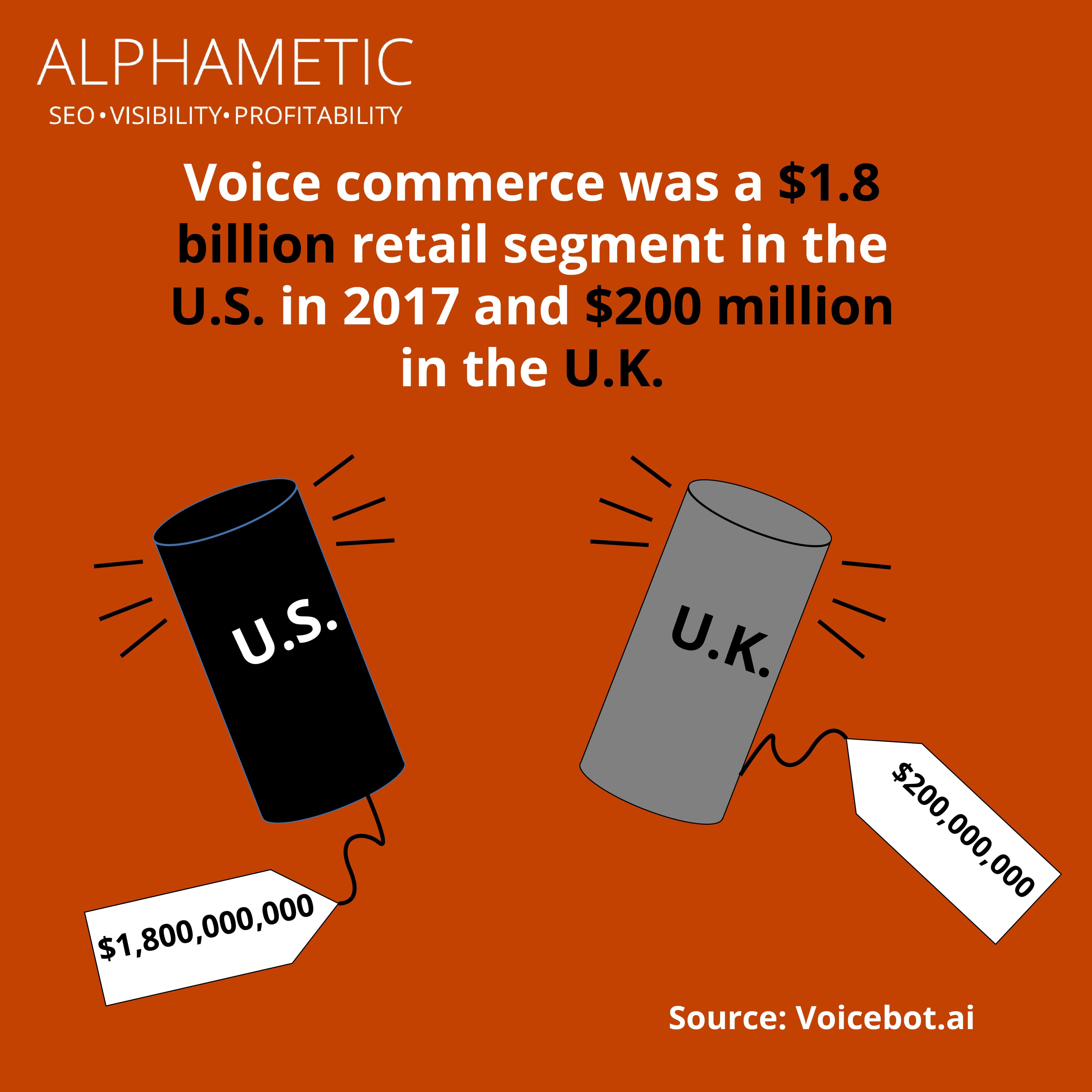 Voice search statistics
