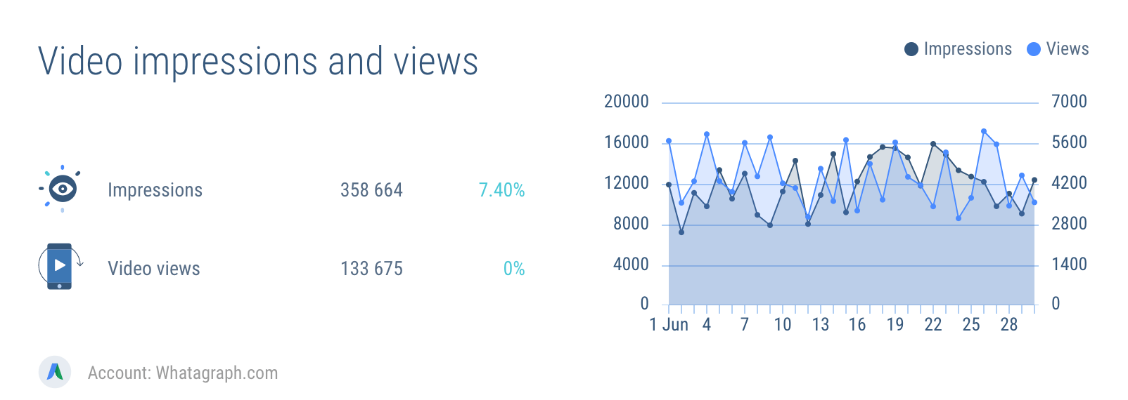AdWords video impressions and views