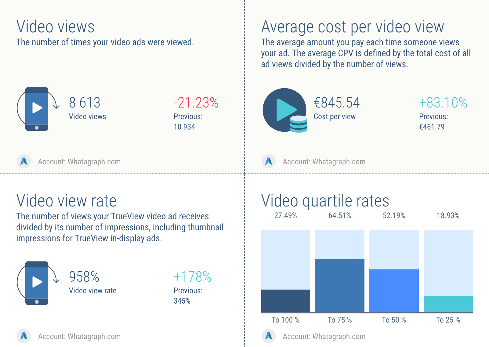 AdWords video view metrics