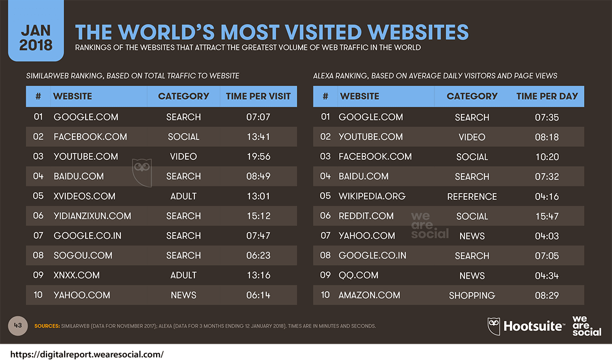 Most visited social media sites in 2018