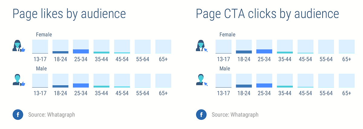 Whatagraph Facebook report sample