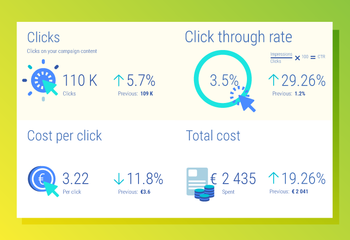 Adwords clicks metrics on Whatagraph reports