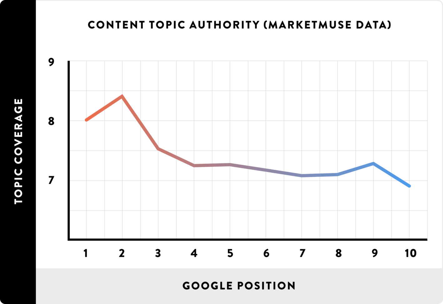 Content authority tend to correlate with high search rankings