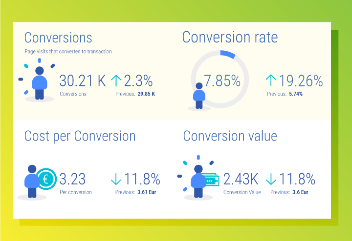 Conversion metrics in Adwords report