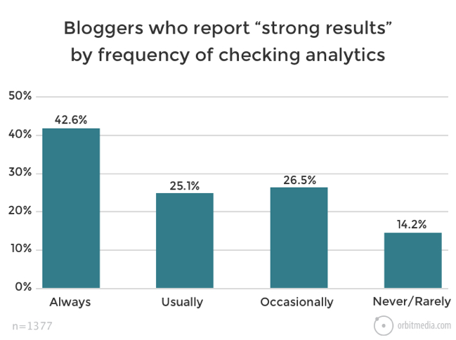 Reporting strong blogging results vs checking your analytics