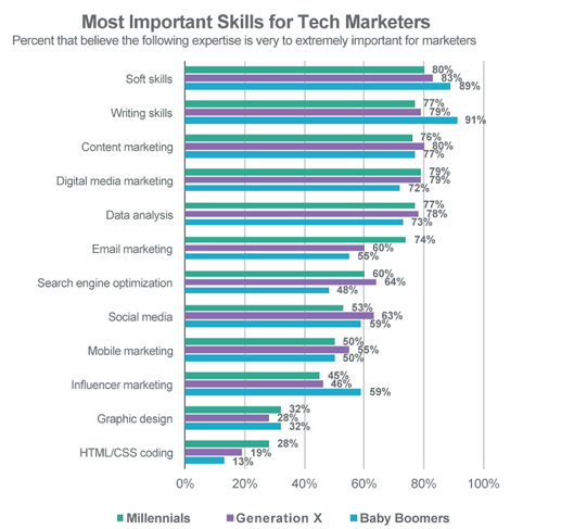 What are most important skills for tech marketers?