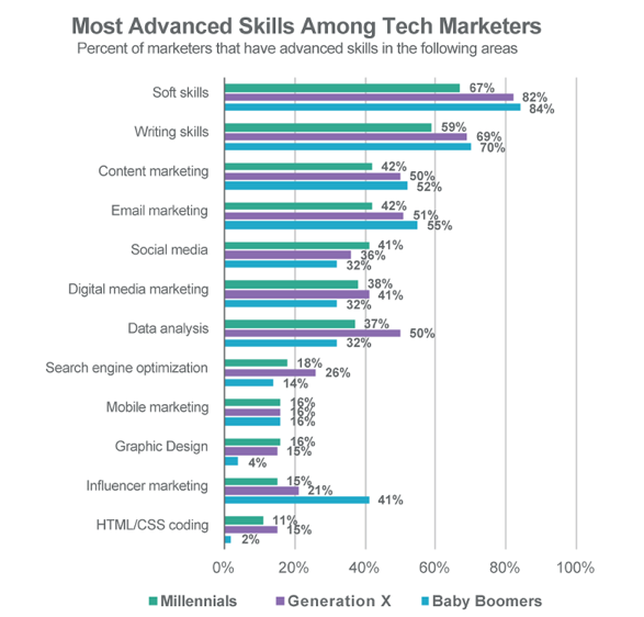 What are most advanced skills among tech marketers?