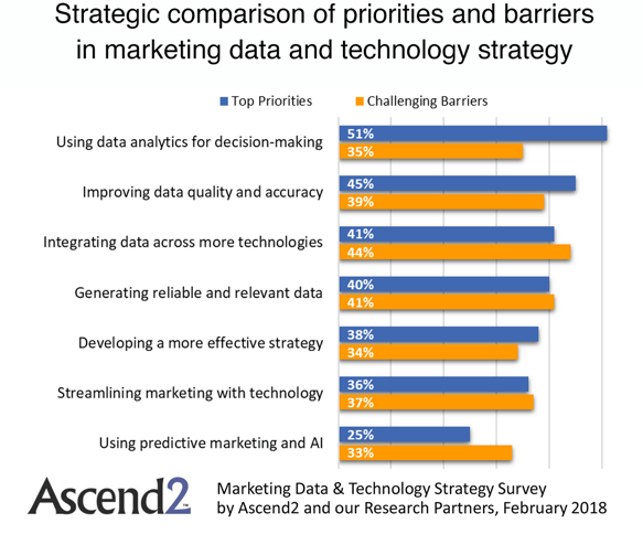 Priorities and barriers in marketing strategy