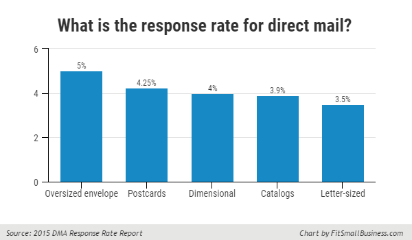 Direct mail response rates