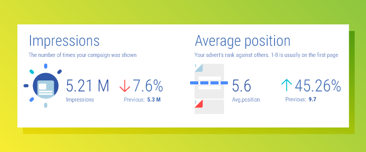 Impressions on Google Adwords report