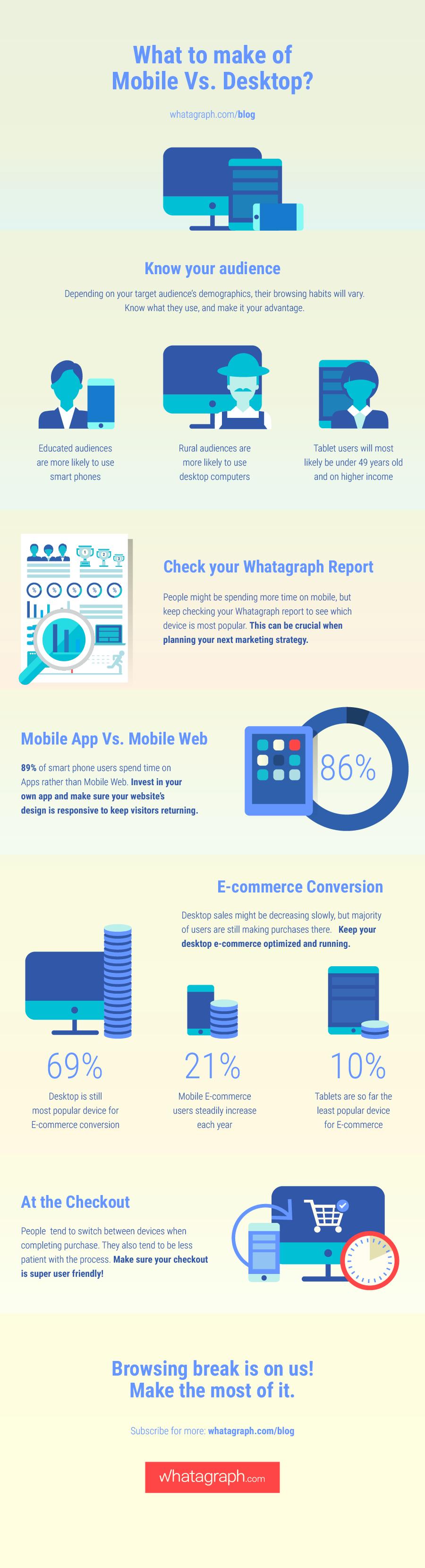 Analytics infographic: mobile vs desktop metrics