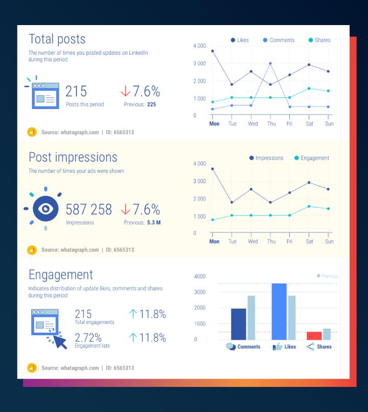 LinkedIn page metrics