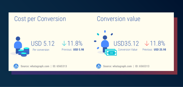 Facebook Ads conversions: cost and value