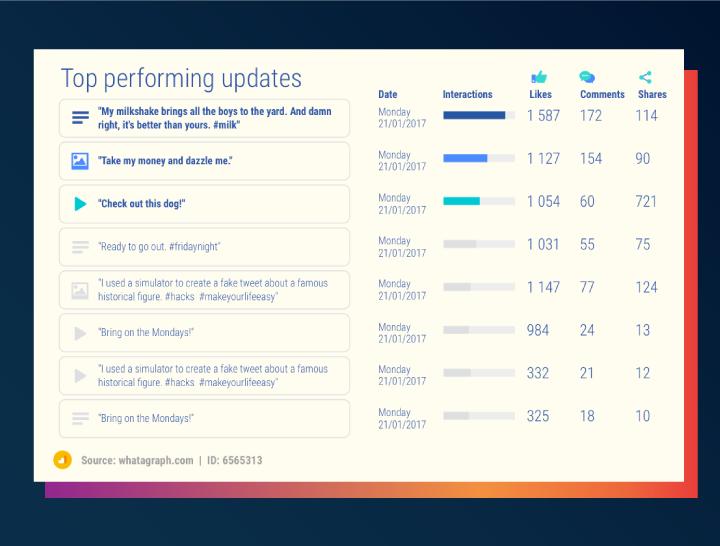 Top performing LinkedIn posts