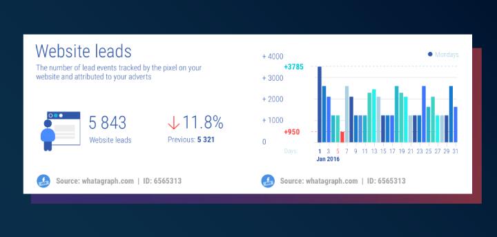 Facebook Ads Leads metrics