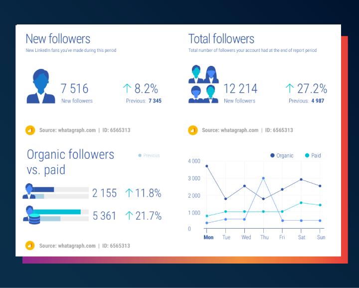 LinkedIn follower growth rate