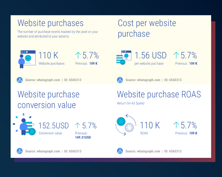 Facebook Ads website purchase metrics