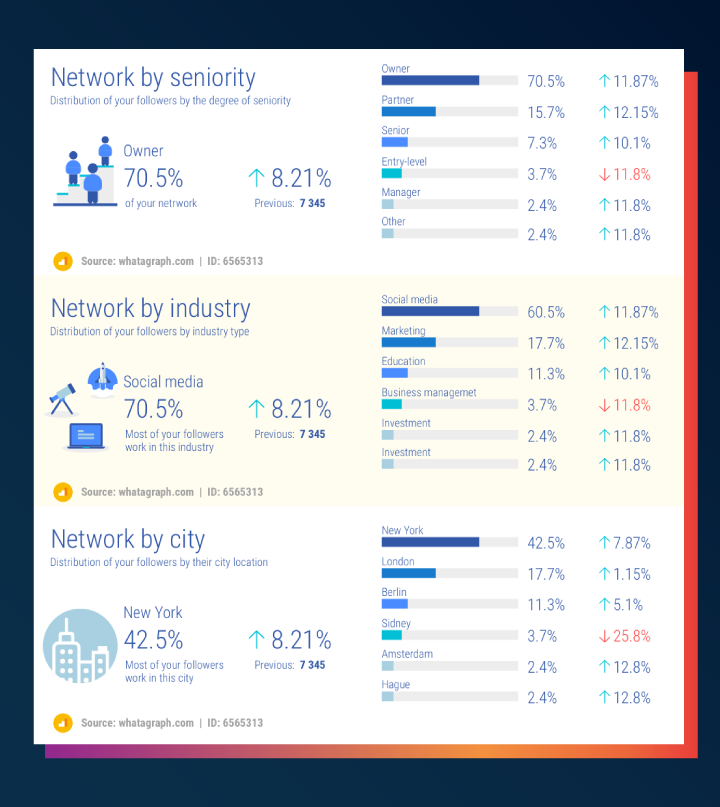 Analyse your LinkedIn network