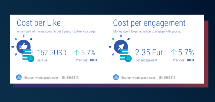 Facebook ads metrics: cost per like and cost per engagement