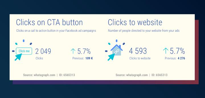 Facebooks Ads metrics: clicks on ad CTA and clicks to website