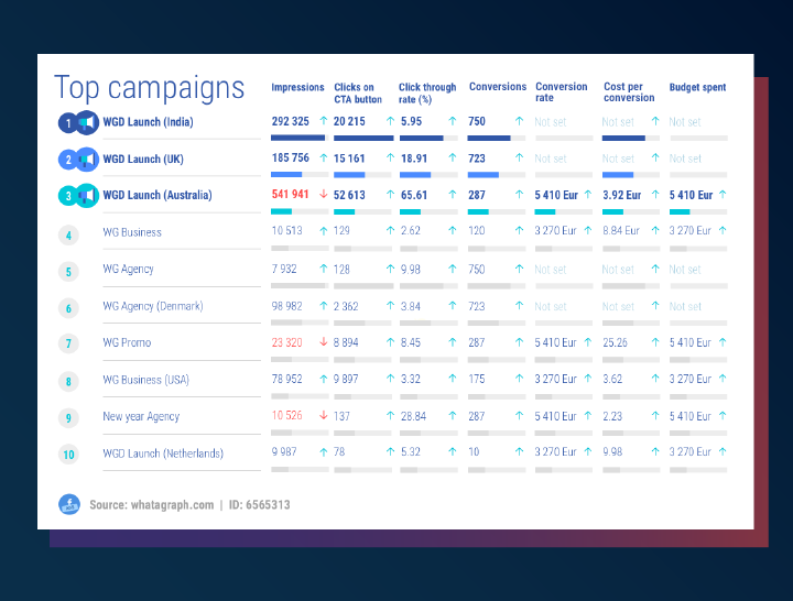 Top Facebook Ads campaigns and their KPIs