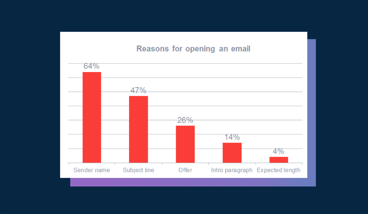 Why people are opening the emails?