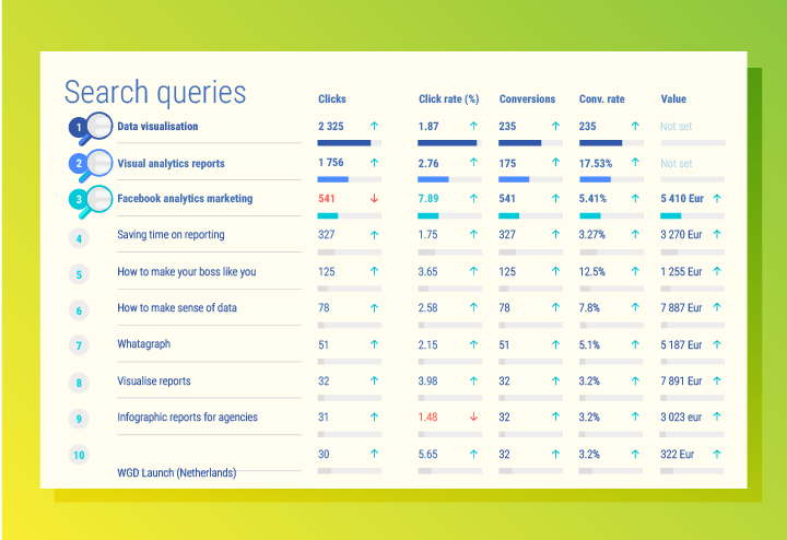 Top performing keywords in Google Adwords report
