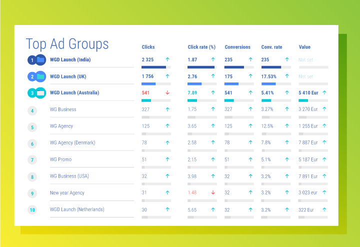Top performing ad groups in Google Adwords report