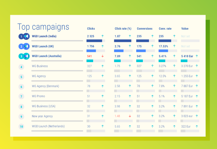 Top performing campaigns on Google Adwords report