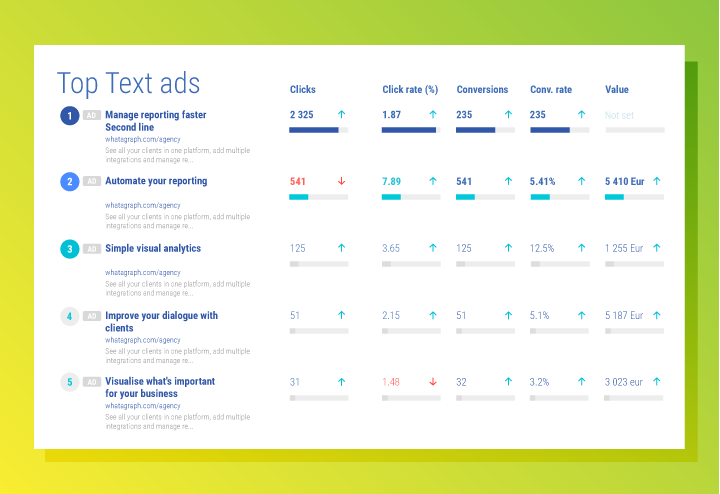 Top performing text ads in Google Adwords report