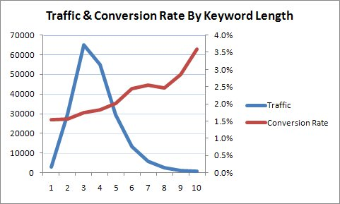 Traffic and conversion rat eby keyword length