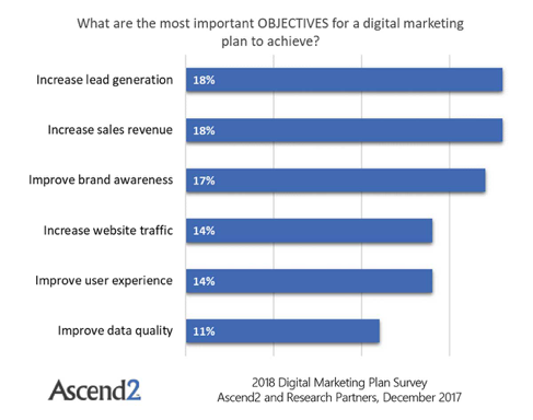 What are the most important objectives for a digital marketing plan to achieve?